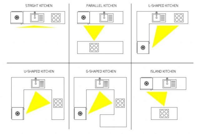 diện tích phòng bếp chuẩn